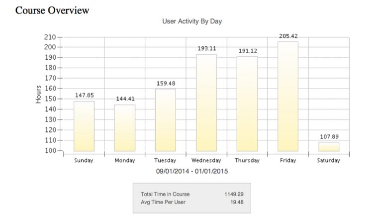 Breakdown of course average course activity by day
